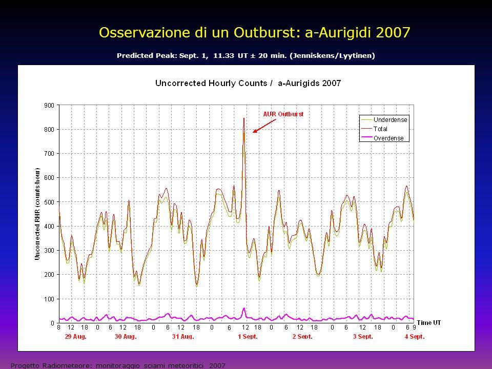 Osservazione di un Outburst: a-Aurigidi 2007 Progetto Radiometeore: monitoraggio sciami meteoritici 2007 Conteggi ad intervalli di 20 minuti per maggiore risoluzione