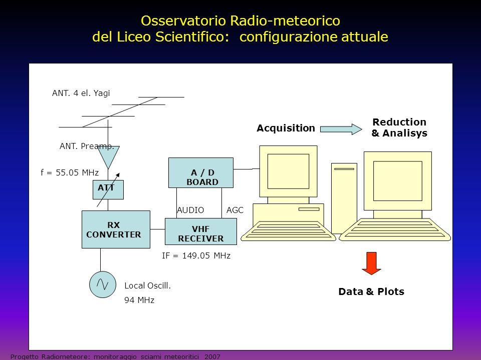 Lantenna: dettagli costruttivi Progetto Radiometeore: monitoraggio sciami meteoritici 2007