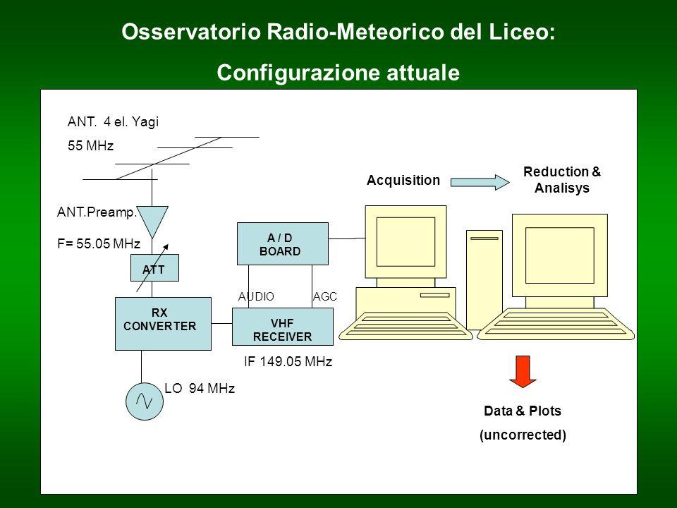 Osservatorio Radio-Meteorico del Liceo: Configurazione attuale ANT. 4 el. Yagi 55 MHz ANT.Preamp. F= 55.05 MHz RX CONVERTER LO 94 MHz IF 149.05 MHz VH