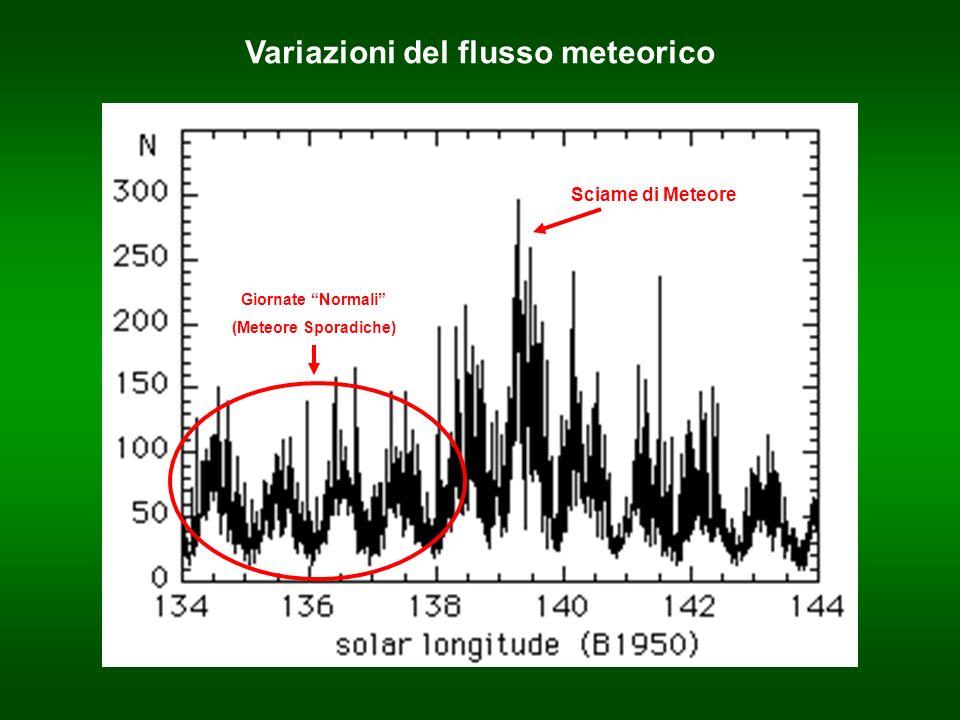 Variazioni del flusso meteorico Giornate Normali (Meteore Sporadiche) Sciame di Meteore