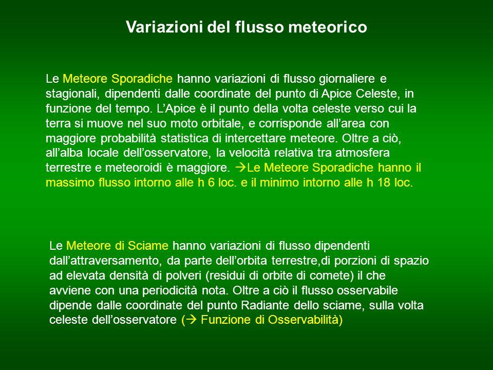 Variazioni del flusso meteorico Le Meteore Sporadiche hanno variazioni di flusso giornaliere e stagionali, dipendenti dalle coordinate del punto di Apice Celeste, in funzione del tempo.