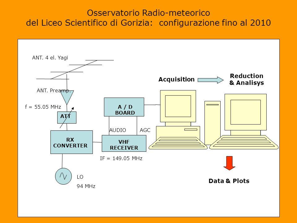 Osservatorio Radio-meteorico del Liceo Scientifico di Gorizia: configurazione fino al 2010 ANT.