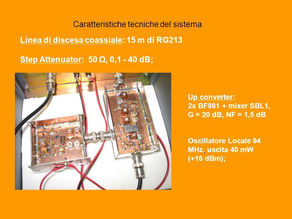Caratteristiche tecniche del sistema Linea di discesa coassiale: 15 m di RG213 Step Attenuator: 50, 0,1 - 40 dB; Up converter: 2x BF981 + mixer SBL1, G = 20 dB, NF = 1,5 dB, Oscillatore Locale 94 MHz, uscita 40 mW (+16 dBm);