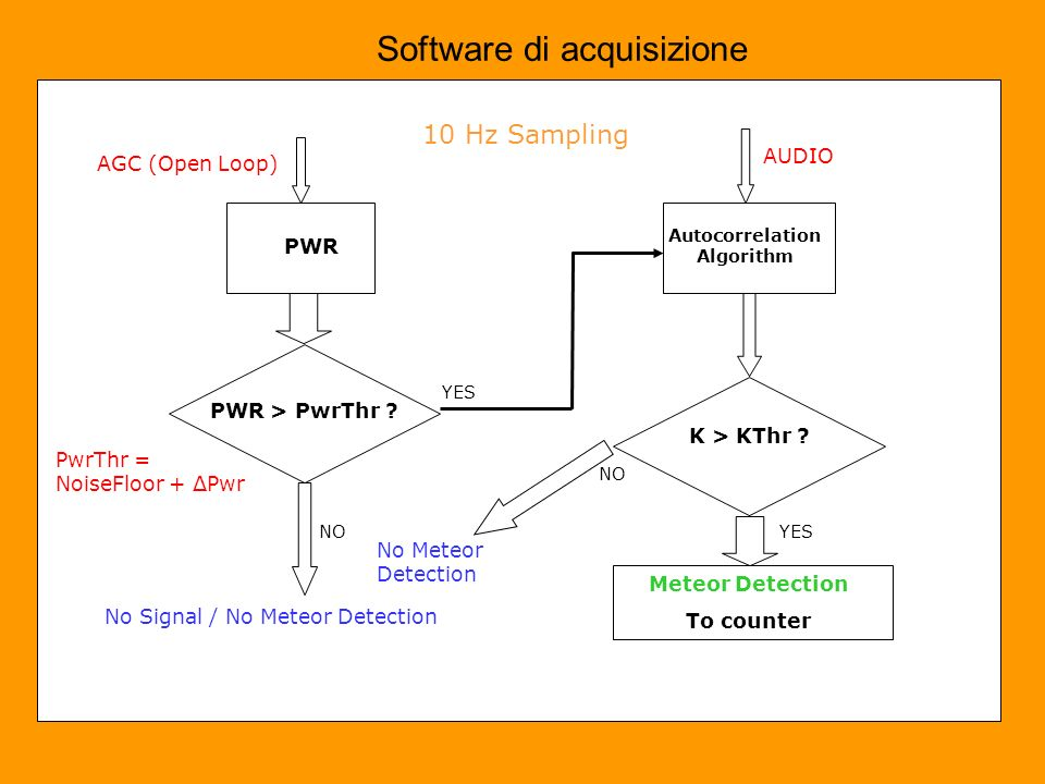 Software di acquisizione AGC (Open Loop) PWR PWR > PwrThr ? No Signal / No Meteor Detection PwrThr = NoiseFloor + ΔPwr NO YES Autocorrelation Algorith