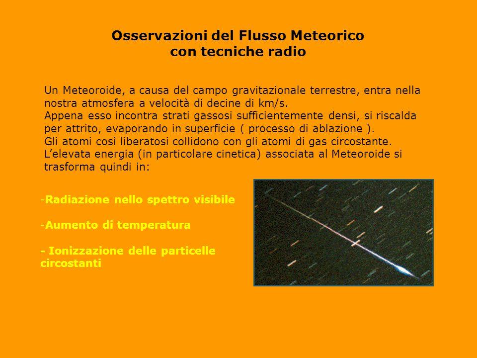 Osservazioni del Flusso Meteorico con tecniche radio Un Meteoroide, a causa del campo gravitazionale terrestre, entra nella nostra atmosfera a velocità di decine di km/s.