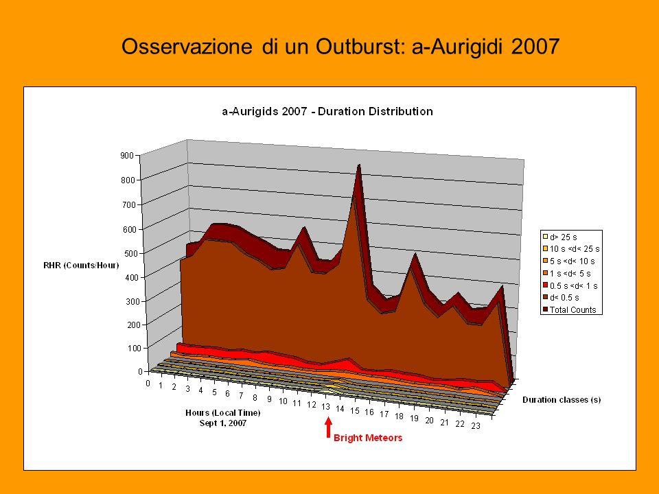 Osservazione di un Outburst: a-Aurigidi 2007