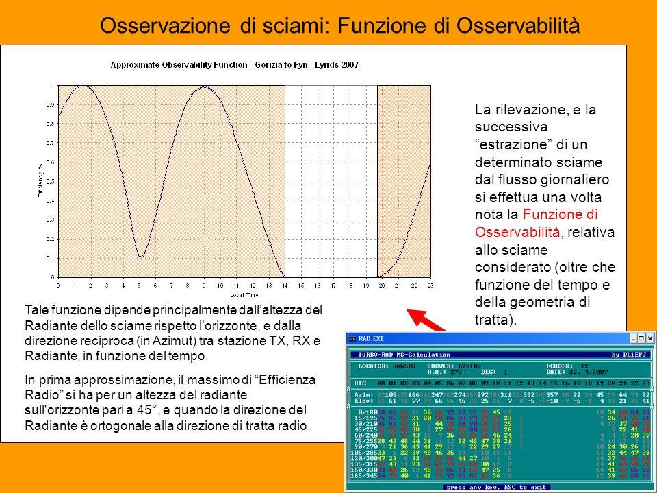Osservazione di sciami: Funzione di Osservabilità La rilevazione, e la successiva estrazione di un determinato sciame dal flusso giornaliero si effettua una volta nota la Funzione di Osservabilità, relativa allo sciame considerato (oltre che funzione del tempo e della geometria di tratta).