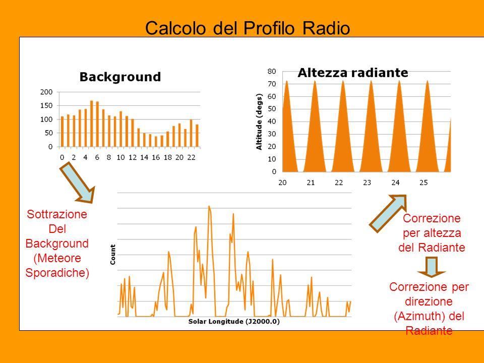 Sottrazione Del Background (Meteore Sporadiche) Correzione per altezza del Radiante Calcolo del Profilo Radio Correzione per direzione (Azimuth) del Radiante