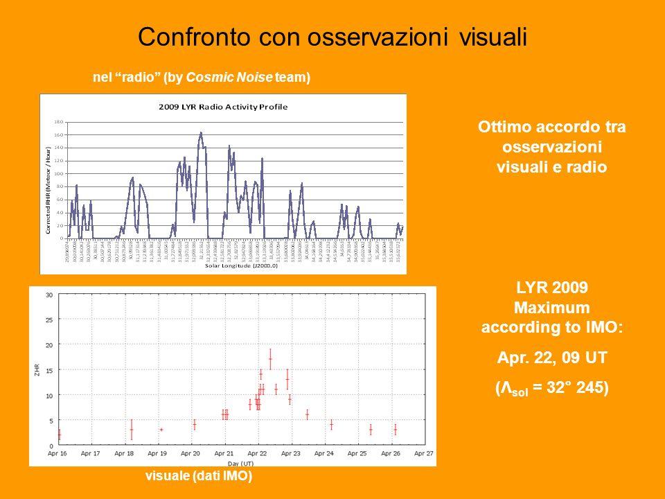 Confronto con osservazioni visuali nel radio (by Cosmic Noise team) visuale (dati IMO) Ottimo accordo tra osservazioni visuali e radio LYR 2009 Maximum according to IMO: Apr.
