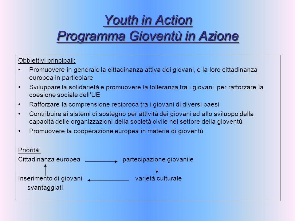Youth in Action Programma Gioventù in Azione Obbiettivi principali: Promuovere in generale la cittadinanza attiva dei giovani, e la loro cittadinanza europea in particolare Sviluppare la solidarietà e promuovere la tolleranza tra i giovani, per rafforzare la coesione sociale dellUE Rafforzare la comprensione reciproca tra i giovani di diversi paesi Contribuire ai sistemi di sostegno per attività dei giovani ed allo sviluppo della capacità delle organizzazioni della società civile nel settore della gioventù Promuovere la cooperazione europea in materia di gioventù Priorità: Cittadinanza europea partecipazione giovanile Inserimento di giovani varietà culturale svantaggiati
