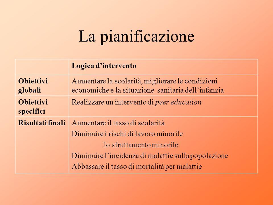 La pianificazione Logica dintervento Obiettivi globali Aumentare la scolarità, migliorare le condizioni economiche e la situazione sanitaria dellinfan