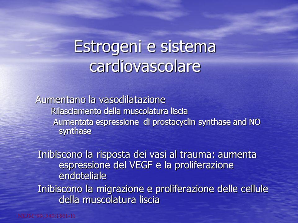 Estrogeni e sistema cardiovascolare Aumentano la vasodilatazione Aumentano la vasodilatazione Rilasciamento della muscolatura liscia Rilasciamento della muscolatura liscia Aumentata espressione di prostacyclin synthase and NO synthase Aumentata espressione di prostacyclin synthase and NO synthase Inibiscono la risposta dei vasi al trauma: aumenta espressione del VEGF e la proliferazione endoteliale Inibiscono la migrazione e proliferazione delle cellule della muscolatura liscia NEJM 99; 340:1801-11