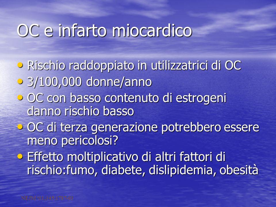 OC e infarto miocardico Rischio raddoppiato in utilizzatrici di OC Rischio raddoppiato in utilizzatrici di OC 3/100,000 donne/anno 3/100,000 donne/ann