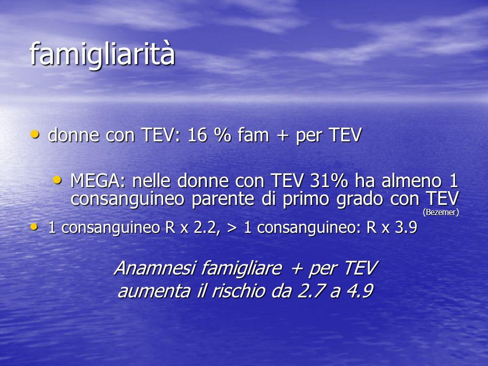 famigliarità donne con TEV: 16 % fam + per TEV donne con TEV: 16 % fam + per TEV MEGA: nelle donne con TEV 31% ha almeno 1 consanguineo parente di primo grado con TEV (Bezemer) MEGA: nelle donne con TEV 31% ha almeno 1 consanguineo parente di primo grado con TEV (Bezemer) 1 consanguineo R x 2.2, > 1 consanguineo: R x 3.9 1 consanguineo R x 2.2, > 1 consanguineo: R x 3.9 Anamnesi famigliare + per TEV aumenta il rischio da 2.7 a 4.9