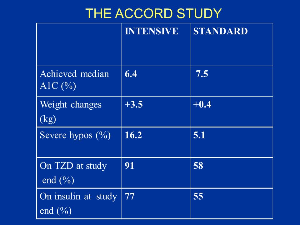 INTENSIVESTANDARD Achieved median A1C (%) 6.4 7.5 Weight changes (kg) +3.5+0.4 Severe hypos (%)16.25.1 On TZD at study end (%) 9158 On insulin at stud