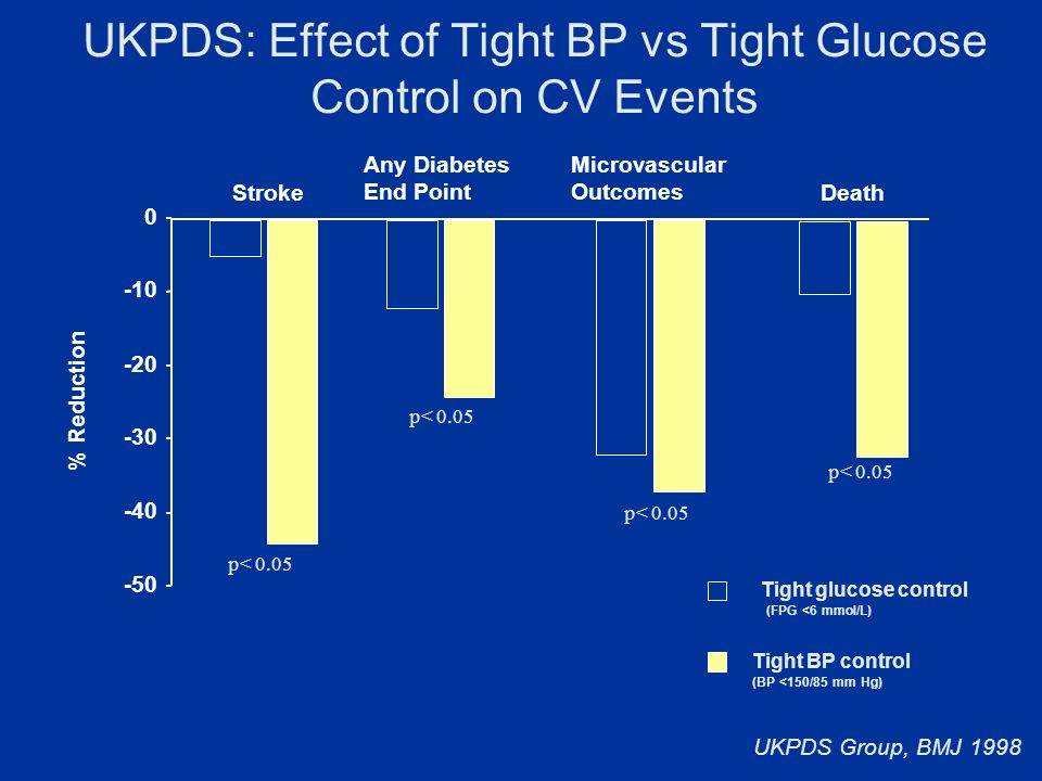 UKPDS: Effect of Tight BP vs Tight Glucose Control on CV Events Tight glucose control (FPG <6 mmol/L) Tight BP control (BP <150/85 mm Hg) % Reduction