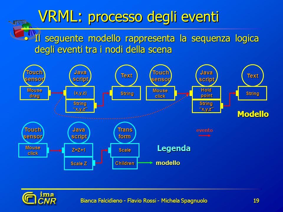 Bianca Falcidieno - Flavio Rossi - Michela Spagnuolo19 VRML: processo degli eventi Il seguente modello rappresenta la sequenza logica degli eventi tra