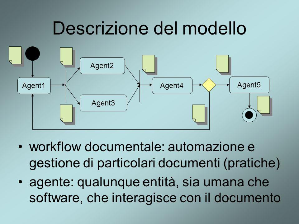 Descrizione del modello Idea: una classe di documenti condivide oltre ad uno schema anche una descrizione di flusso Schema XFlow Document Class Instance