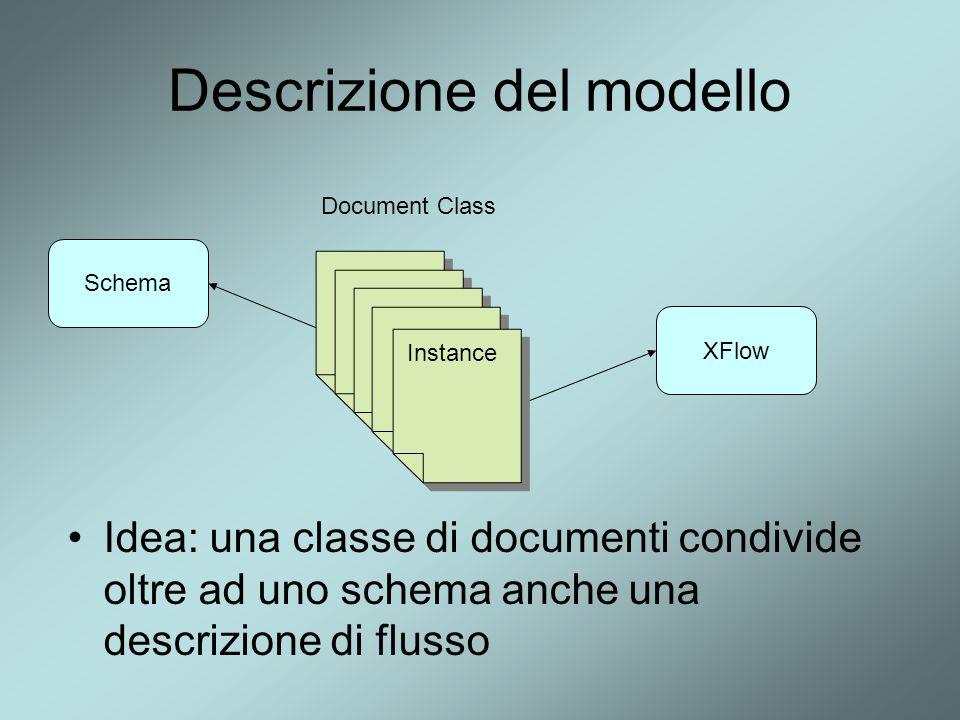 Descrizione del modello Idea: una classe di documenti condivide oltre ad uno schema anche una descrizione di flusso Schema XFlow Document Class Instan