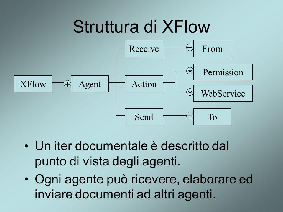 Struttura di XFlow Un iter documentale è descritto dal punto di vista degli agenti. Ogni agente può ricevere, elaborare ed inviare documenti ad altri