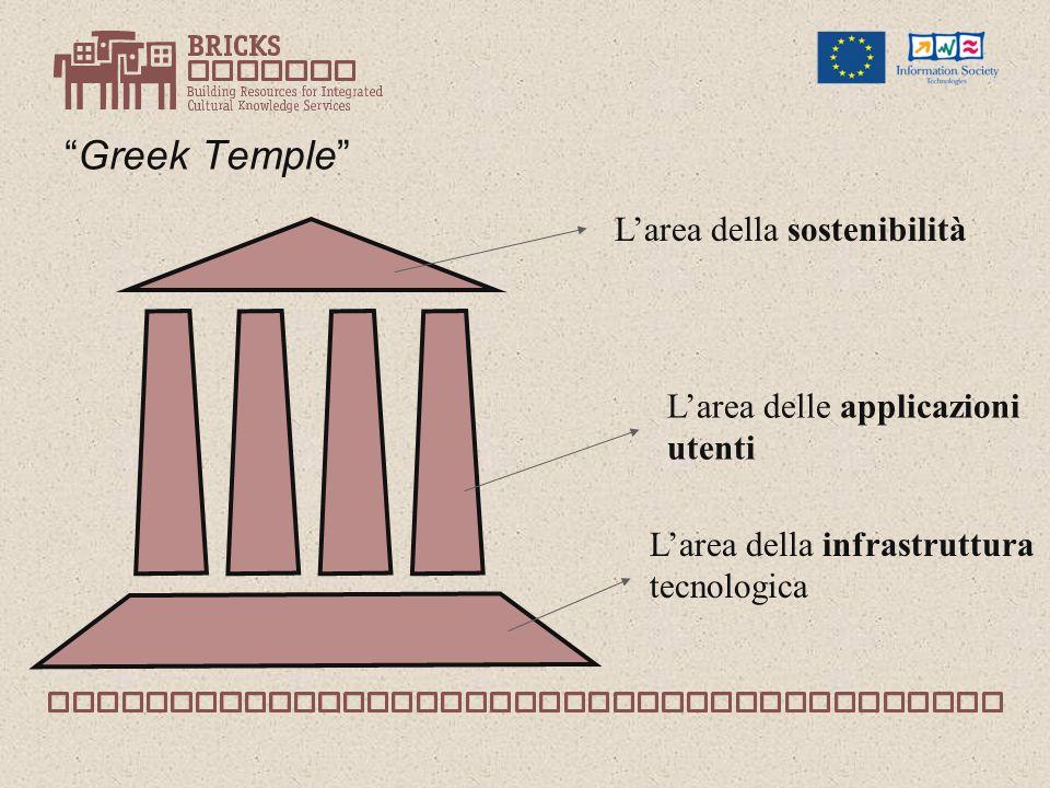 Greek Temple Larea della infrastruttura tecnologica Larea delle applicazioni utenti Larea della sostenibilità
