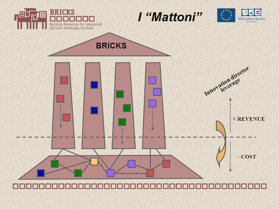 BRICKS + REVENUE - COST Innovation director leverage I Mattoni