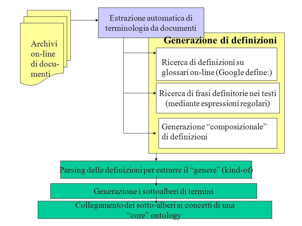 Estrazione automatica di terminologia da documenti Archivi on-line di docu- menti Ricerca di definizioni su glossari on-line (Google define:) Ricerca di frasi definitorie nei testi (mediante espressioni regolari) Generazione composizionale di definizioni Parsing delle definizioni per estrarre il genere (kind-of) Generazione i sottoalberi di termini Collegamento dei sotto-alberi ai concetti di una core ontology Generazione di definizioni