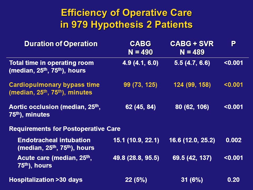 Efficiency of Operative Care in 979 Hypothesis 2 Patients Duration of Operation CABG N = 490 CABG + SVR N = 489 P Total time in operating room (median