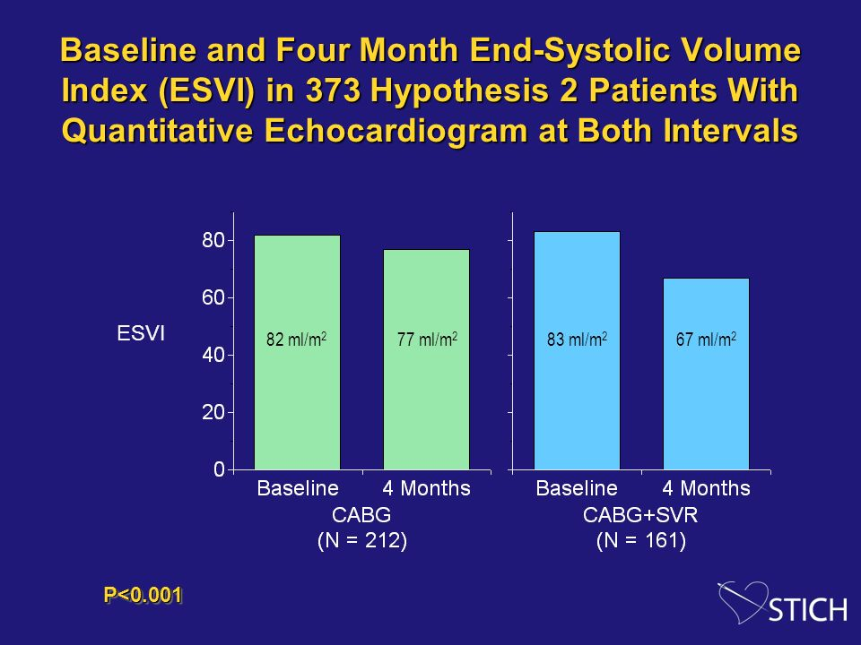 Baseline and Four Month End-Systolic Volume Index (ESVI) in 373 Hypothesis 2 Patients With Quantitative Echocardiogram at Both Intervals ESVI 82 ml/m