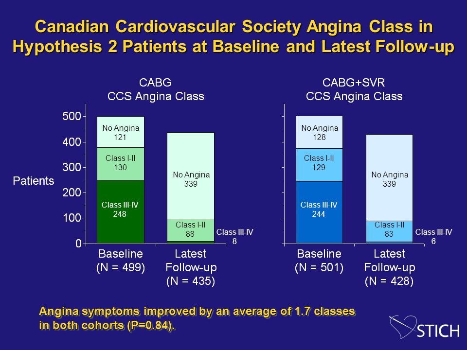 Canadian Cardiovascular Society Angina Class in Hypothesis 2 Patients at Baseline and Latest Follow-up Patients No Angina 121 Class I-II 130 Class III