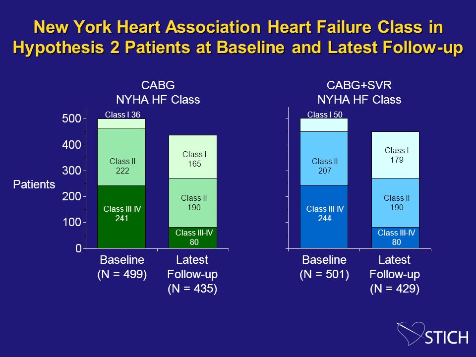 New York Heart Association Heart Failure Class in Hypothesis 2 Patients at Baseline and Latest Follow-up Patients Class I 36 Class II 222 Class III-IV