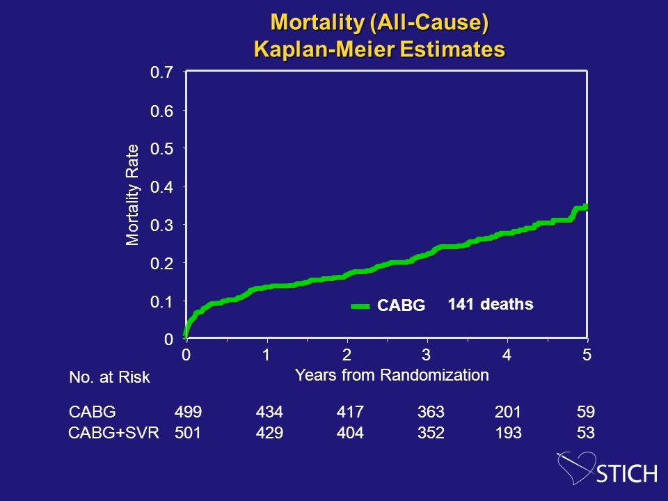 Mortality (All-Cause) Kaplan-Meier Estimates Mortality (All-Cause) Kaplan-Meier Estimates 0 0.1 0.2 0.3 0.4 0.5 0.6 0.7 012345 Mortality Rate Years fr