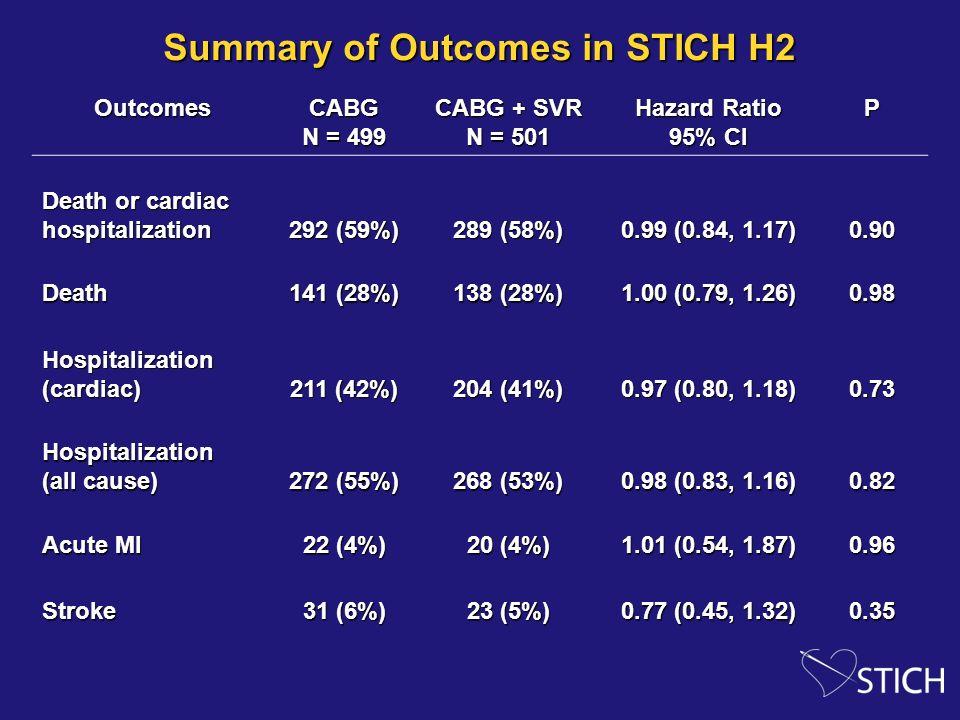 Summary of Outcomes in STICH H2 OutcomesCABG N = 499 CABG + SVR N = 501 Hazard Ratio 95% CI P Death or cardiac hospitalization 292 (59%) 289 (58%) 0.99 (0.84, 1.17) 0.90 Death 141 (28%) 138 (28%) 1.00 (0.79, 1.26) 0.98 Hospitalization (cardiac) 211 (42%) 204 (41%) 0.97 (0.80, 1.18) 0.73 Hospitalization (all cause) 272 (55%) 268 (53%) 0.98 (0.83, 1.16) 0.82 Acute MI 22 (4%) 20 (4%) 1.01 (0.54, 1.87) 0.96 Stroke 31 (6%) 23 (5%) 0.77 (0.45, 1.32) 0.35