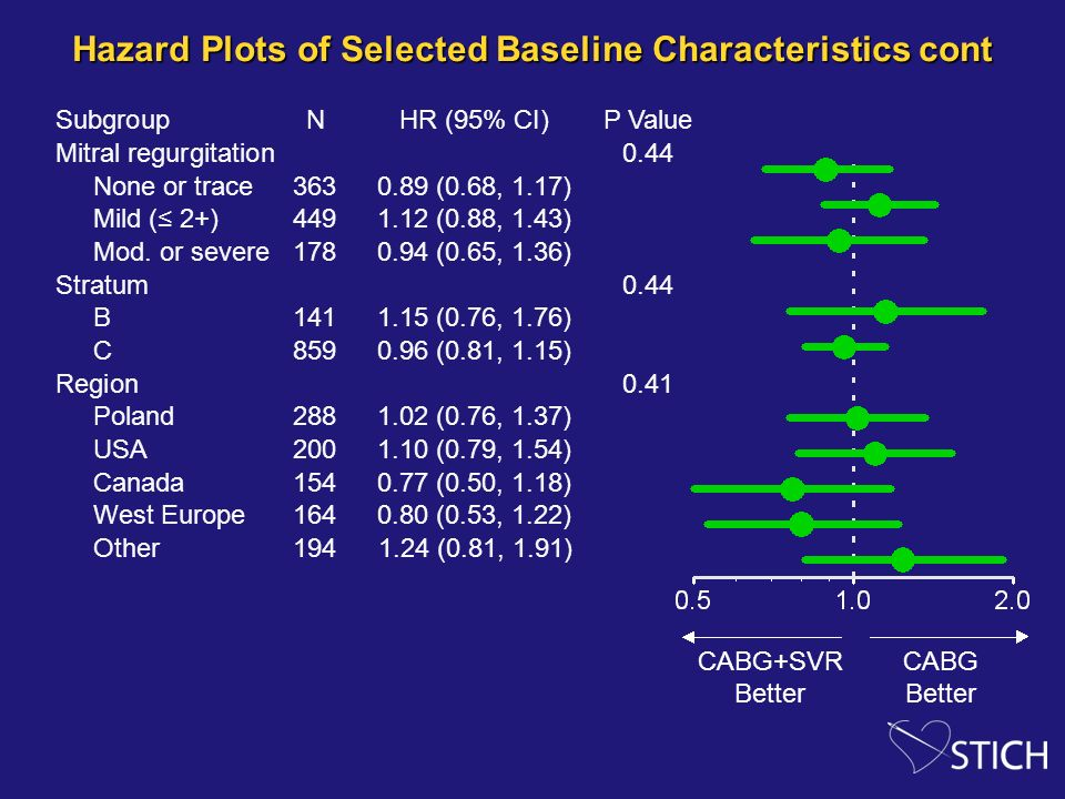 Hazard Plots of Selected Baseline Characteristics cont SubgroupNHR (95% CI)P Value Mitral regurgitation 0.44 None or trace3630.89 (0.68, 1.17) Mild (