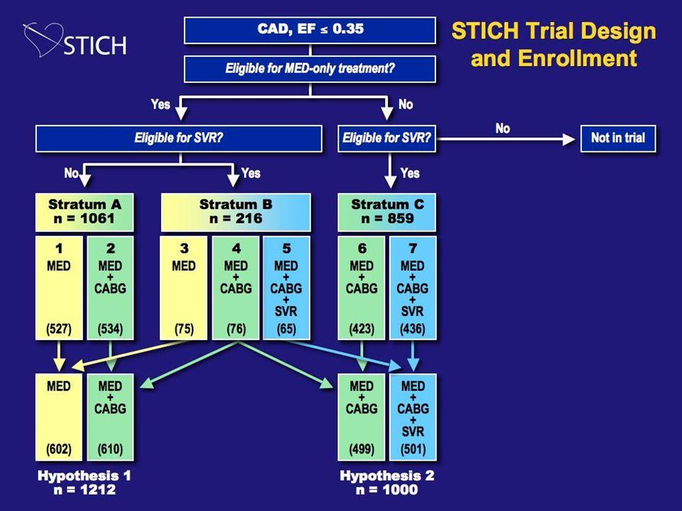 EDVI 126 ml/m2 93 ml/m2 - 26% EF Baseline 8 months 28% 36% 0.0001 0.001 +22% Baseline EF </=35% ESVI Changes following CABG + SVR (San Donato Experience)