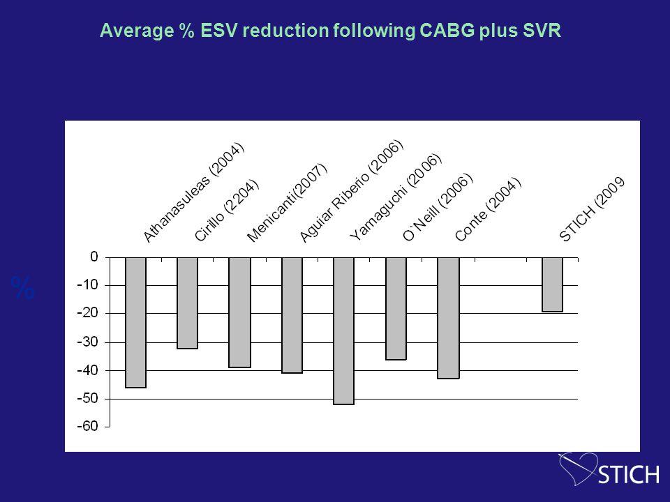 Average % ESV reduction following CABG plus SVR %