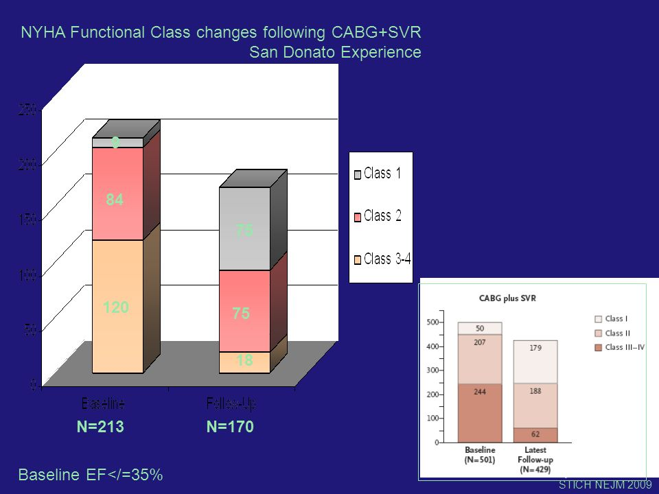 N=213N=170 120 84 9 18 75 NYHA Functional Class changes following CABG+SVR San Donato Experience STICH NEJM 2009 Baseline EF</=35%
