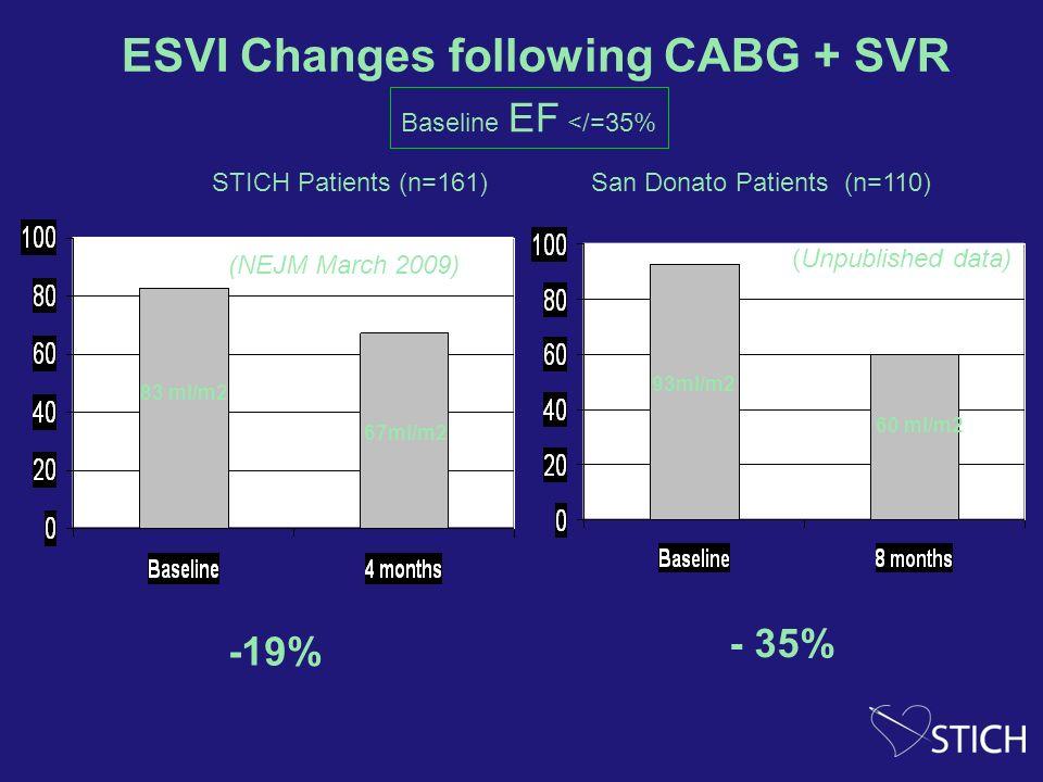 83 ml/m2 67ml/m2 ESVI Changes following CABG + SVR STICH Patients (n=161) San Donato Patients (n=110) 93ml/m2 60 ml/m2 (NEJM March 2009) (Unpublished