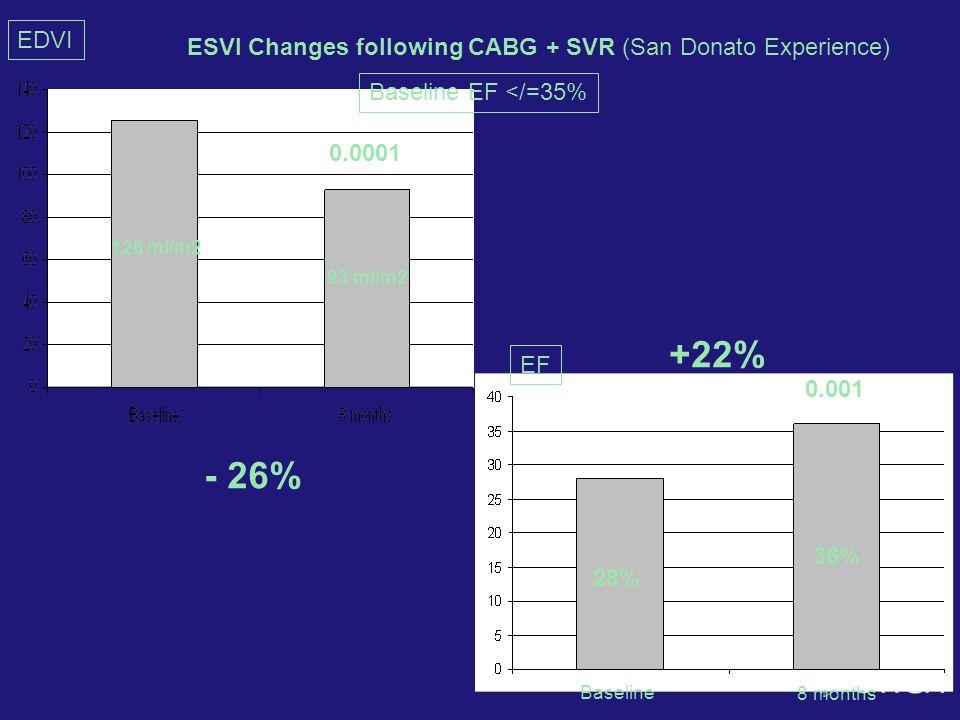 EDVI 126 ml/m2 93 ml/m2 - 26% EF Baseline 8 months 28% 36% 0.0001 0.001 +22% Baseline EF </=35% ESVI Changes following CABG + SVR (San Donato Experien