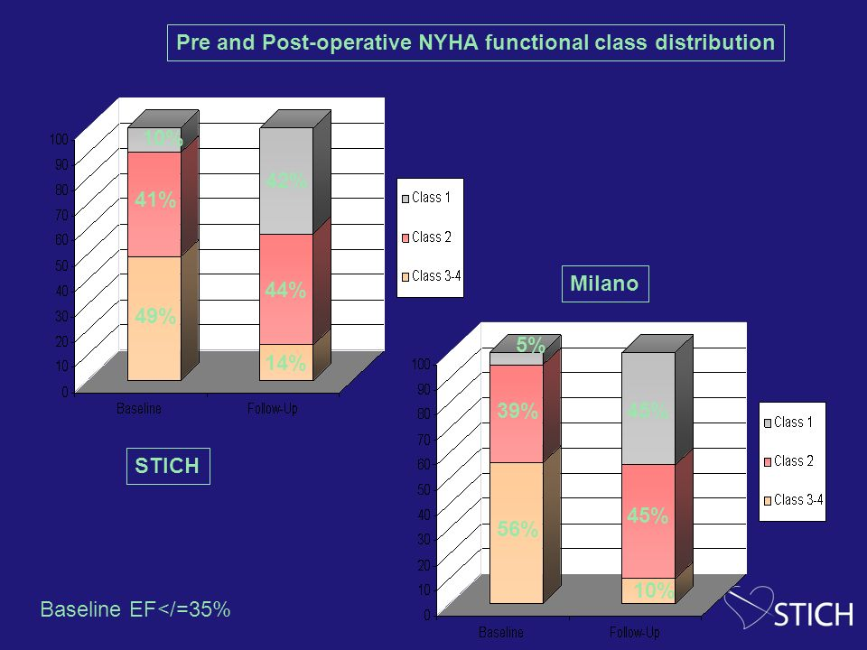 49% 41% 10% 14% 44% 42% 56% 39% 5% 10% 45% STICH Milano Pre and Post-operative NYHA functional class distribution Baseline EF</=35%