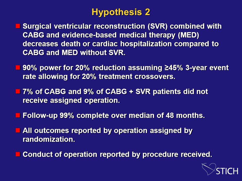Hemodynamic Changes following CABG plus SVR in STICH-like patients (Baseline vs FUP) Average FUP= 1 year -26% -35% +9% +22% N=110