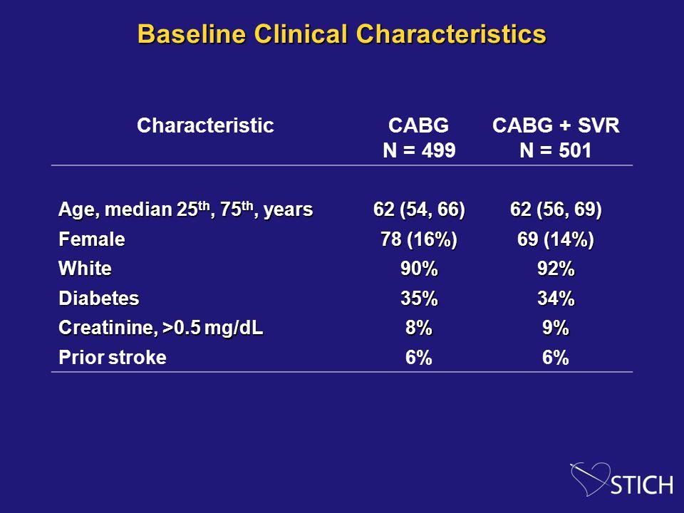 Baseline Clinical Characteristics CharacteristicCABG N = 499 CABG + SVR N = 501 Age, median 25 th, 75 th, years 62 (54, 66) 62 (56, 69) Female 78 (16%) 69 (14%) White90%92% Diabetes35%34% Creatinine, >0.5 mg/dL 8%9% Prior stroke6%