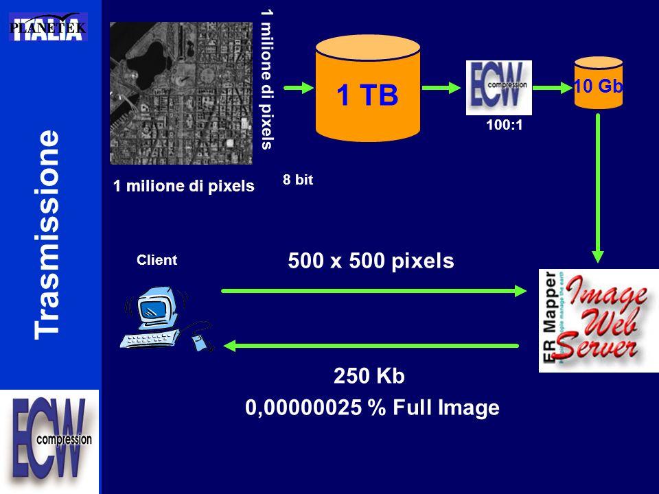 Trasmissione 1 milione di pixels 8 bit 100:1 500 x 500 pixels 250 Kb 0,00000025 % Full Image Client 1 TB 10 Gb