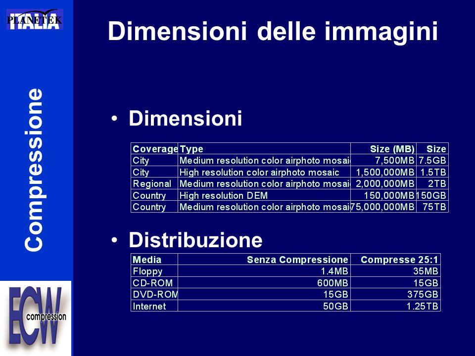Dimensioni delle immagini Dimensioni Distribuzione Compressione