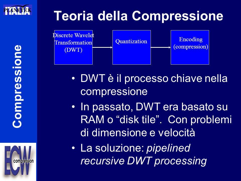 Teoria della Compressione DWT è il processo chiave nella compressione In passato, DWT era basato su RAM o disk tile. Con problemi di dimensione e velo
