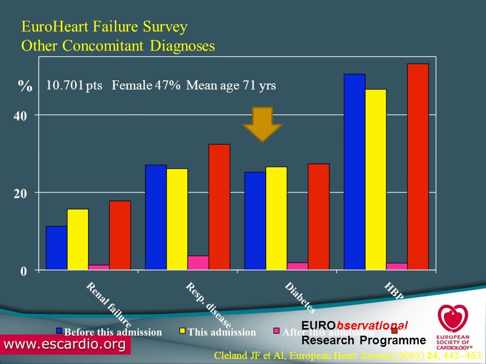 EURObservational Research Programme EuroHeart Failure Survey Other Concomitant Diagnoses 10.701 pts Female 47% Mean age 71 yrs % Cleland JF et Al, European Heart Journal (2003) 24, 442–463