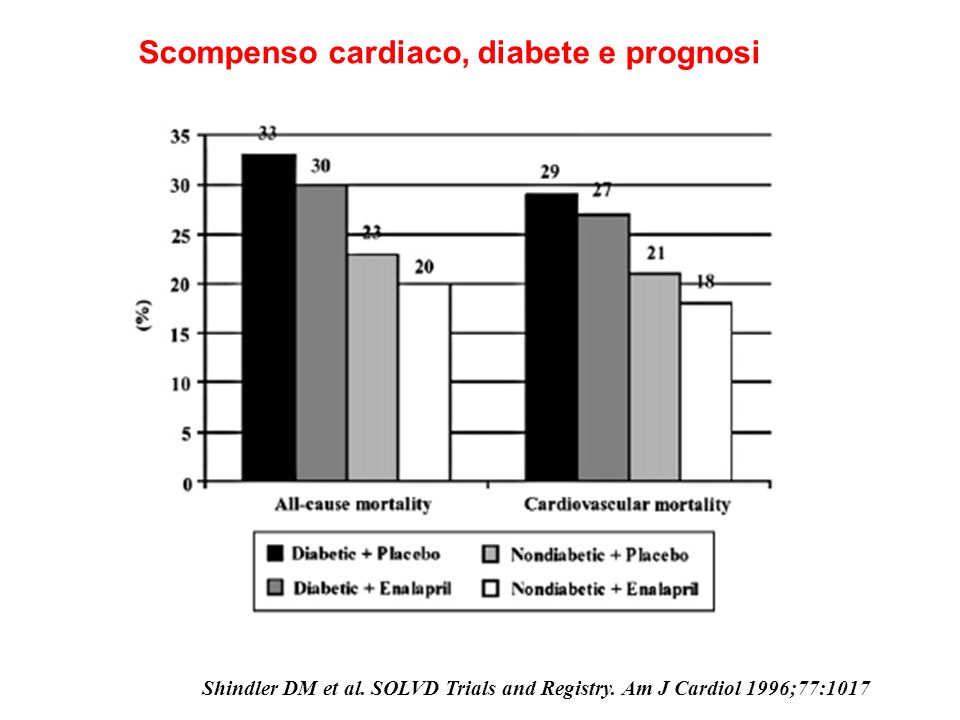 Scompenso cardiaco, diabete e prognosi Shindler DM et al. SOLVD Trials and Registry. Am J Cardiol 1996;77:1017