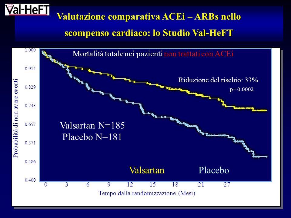 Valutazione comparativa ACEi – ARBs nello scompenso cardiaco: lo Studio Val-HeFT Mortalità totale nei pazienti non trattati con ACEi Probabilità di non avere eventi 0 3 6 9 12 15 18 21 27 Tempo dalla randomizzazione (Mesi) Placebo Riduzione del rischio: 33% p= 0.0002 Valsartan 1.000 0.914 0.829 0.743 0.657 0.571 0.486 0.400 Valsartan N=185 Placebo N=181