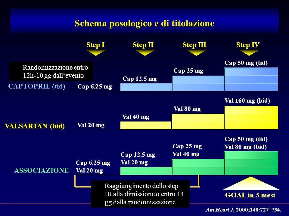 Cap 6.25 mg Val 20 mg Cap 12.5 mg Val 20 mg Cap 25 mg Val 40 mg Cap 50 mg (tid) Val 80 mg (bid) ASSOCIAZIONE Cap 6.25 mg Cap 12.5 mg Cap 25 mg Cap 50 mg (tid) CAPTOPRIL (tid) Val 20 mg Val 40 mg Val 80 mg Val 160 mg (bid) VALSARTAN (bid) Step I GOAL in 3 mesi Step IVStep IIIStep II Schema posologico e di titolazione Am Heart J.