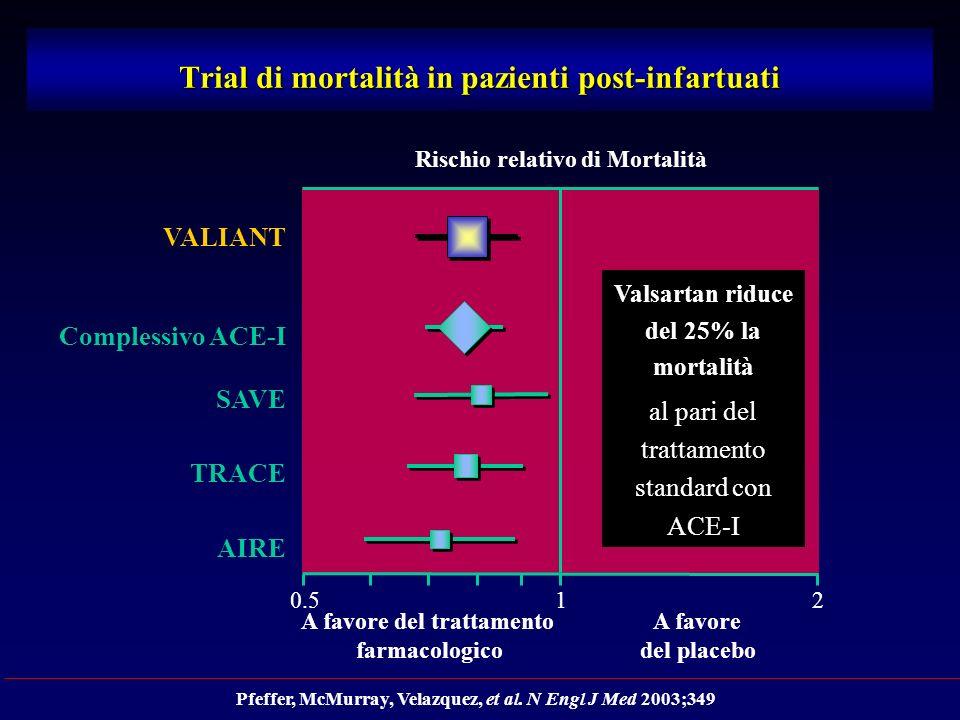 Trial di mortalità in pazienti post-infartuati Rischio relativo di Mortalità A favore del trattamento farmacologico A favore del placebo Pfeffer, McMurray, Velazquez, et al.